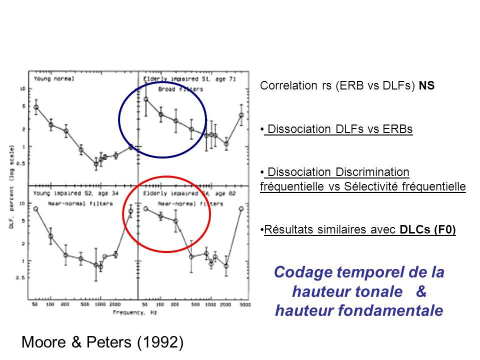 Correlation rs (ERB vs DLFs) NS Dissociation DLFs vs ERBs Dissociation Discrimination fréquentielle vs Sélectivité fréquentielle Résultats similaires avec DLCs (F0) Codage temporel de la hauteur tonale & hauteur fondamentale