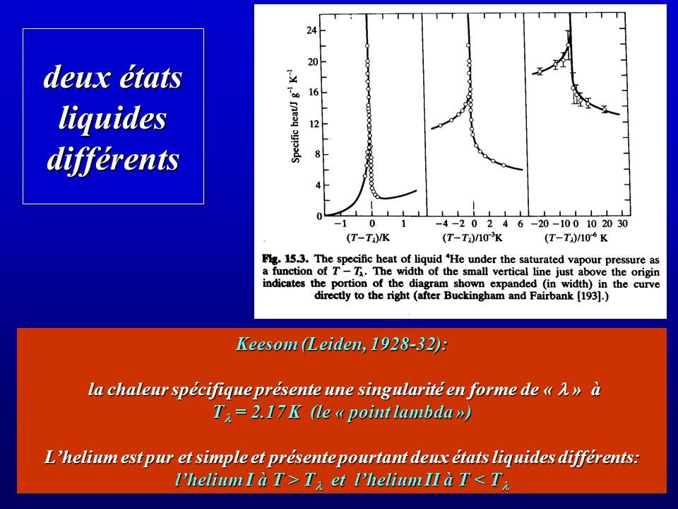 Laszlo Tisza 1938 : le « modèle à deux fluides » deux fluides: le condensat et les atomes non-condensés deux fluides: le condensat et les atomes non-condensés le condensat est à T=0, ne transporte pas dentropie et ne peut participer à la dissipation (viscosité nulle) le condensat est à T=0, ne transporte pas dentropie et ne peut participer à la dissipation (viscosité nulle) les atomes non-condensés constituent un « fluide normal » qui transporte de lentropie et peut échanger de lénergie (viscosité non-nulle) les atomes non-condensés constituent un « fluide normal » qui transporte de lentropie et peut échanger de lénergie (viscosité non-nulle) il existe deux champs de vitesse indépendants: v s et v n la température détermine le rapport entre les les densités des deux fluides la dissipation dépend de la géométrie de lexpérience la dissipation dépend de la géométrie de lexpérience si le superfluide seul sécoule (à travers un poreux), T diminue un gradient de T produit un effet thermomécanique inverse, un écoulement du superfluide vers la région chaude (effet fontaine) un gradient de T produit un effet thermomécanique inverse, un écoulement du superfluide vers la région chaude (effet fontaine)