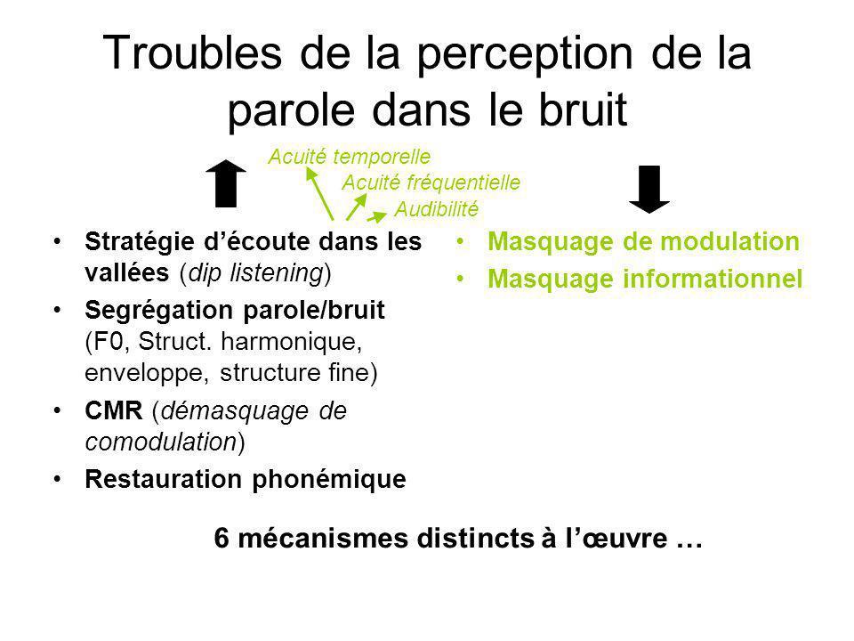 Troubles de la perception de la parole dans le bruit Stratégie découte dans les vallées (dip listening) Segrégation parole/bruit (F0, Struct.