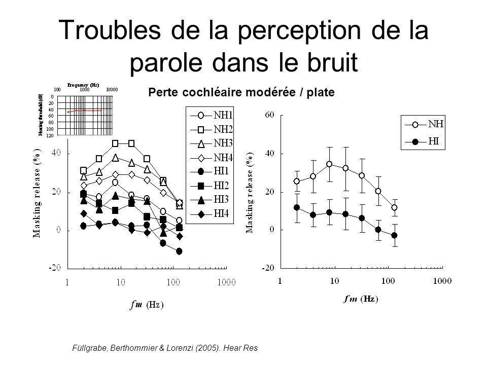 Troubles de la perception de la parole dans le bruit Perte cochléaire modérée / plate Füllgrabe, Berthommier & Lorenzi (2005).