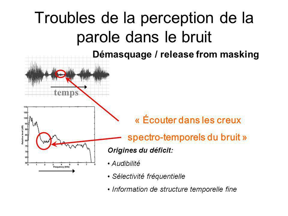 Troubles de la perception de la parole dans le bruit temps « Écouter dans les creux spectro-temporels du bruit » Démasquage / release from masking Origines du déficit: Audibilité Sélectivité fréquentielle Information de structure temporelle fine