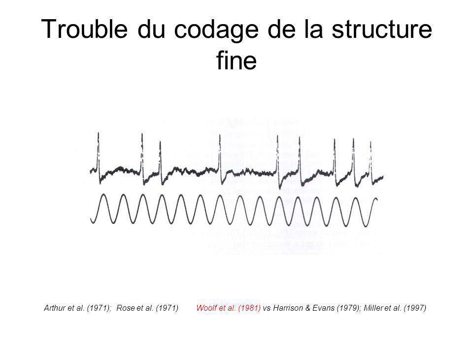 Trouble du codage de la structure fine Arthur et al.