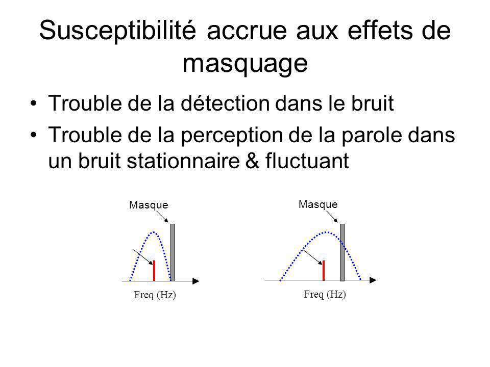 Susceptibilité accrue aux effets de masquage Trouble de la détection dans le bruit Trouble de la perception de la parole dans un bruit stationnaire & fluctuant Freq (Hz) Masque Freq (Hz) Masque
