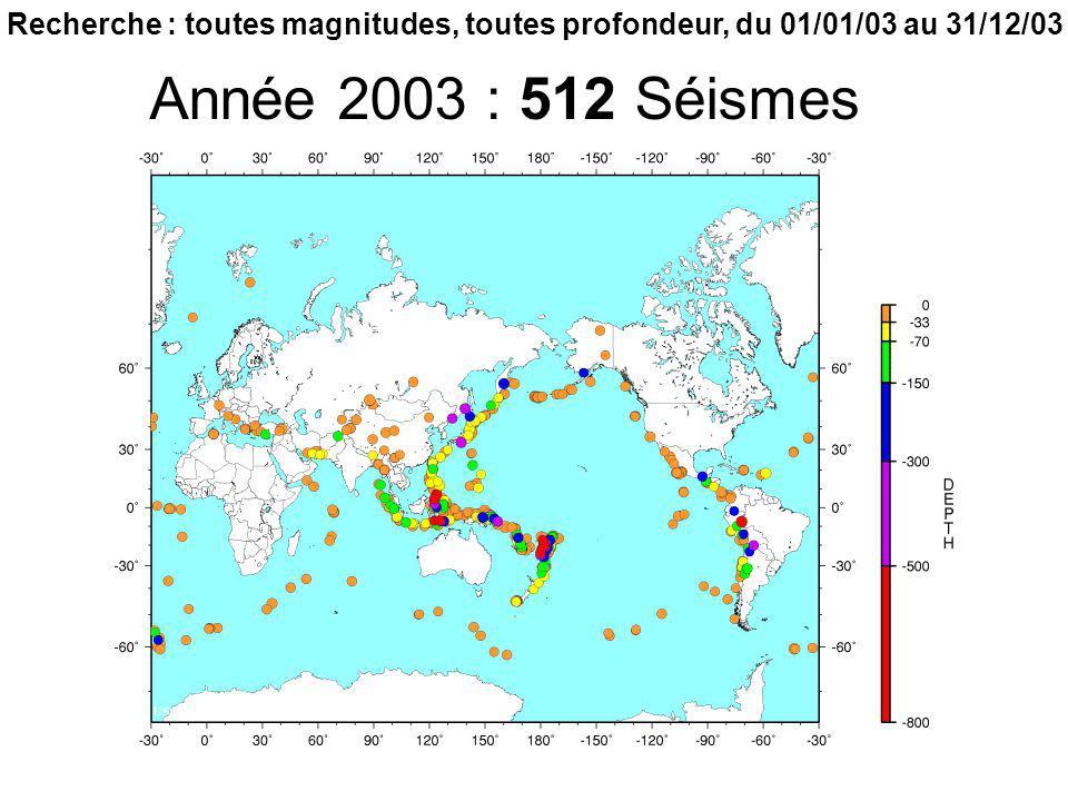 Année 2003 : 512 Séismes Recherche : toutes magnitudes, toutes profondeur, du 01/01/03 au 31/12/03