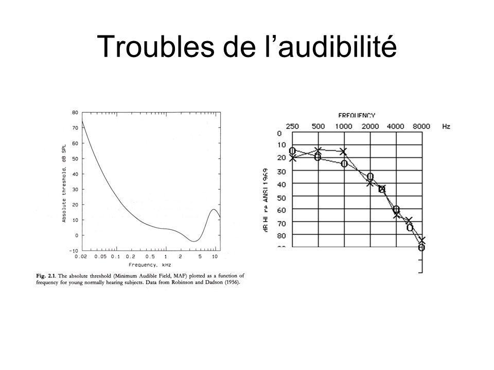 Troubles de laudibilité