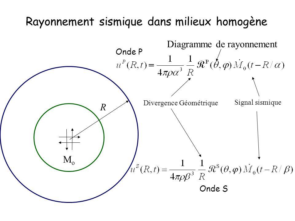 Onde S Rayonnement sismique dans milieux homogène Divergence Géométrique Diagramme de rayonnement Signal sismique Onde S MoMo R Onde P