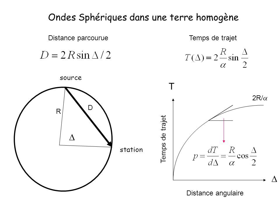 Ondes Sphériques dans une terre homogène source station R D Distance parcourueTemps de trajet Distance angulaire Temps de trajet T 2R/