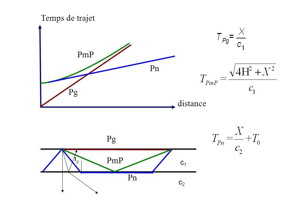 Temps de trajet distance Pn Pg PmP icic Pn Pg c1c1 c2c2