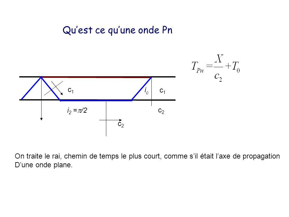 Quest ce quune onde Pn icic c1c1 c2c2 i 2 = /2 c2c2 c1c1 On traite le rai, chemin de temps le plus court, comme sil était laxe de propagation Dune ond