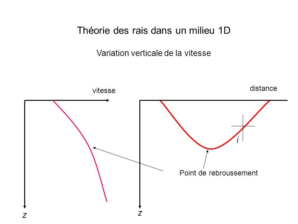Théorie des rais dans un milieu 1D Variation verticale de la vitesse i vitesse z Point de rebroussement distance z