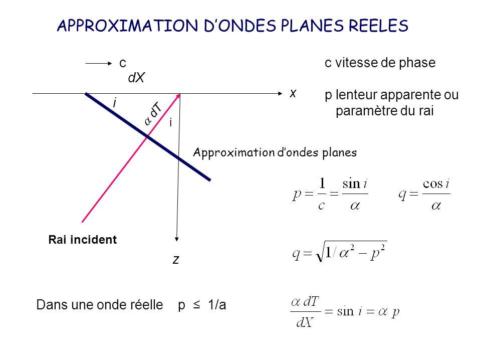 i i c Rai incident c vitesse de phase p lenteur apparente ou paramètre du rai x z APPROXIMATION DONDES PLANES REELES Dans une onde réelle p 1/a Approx