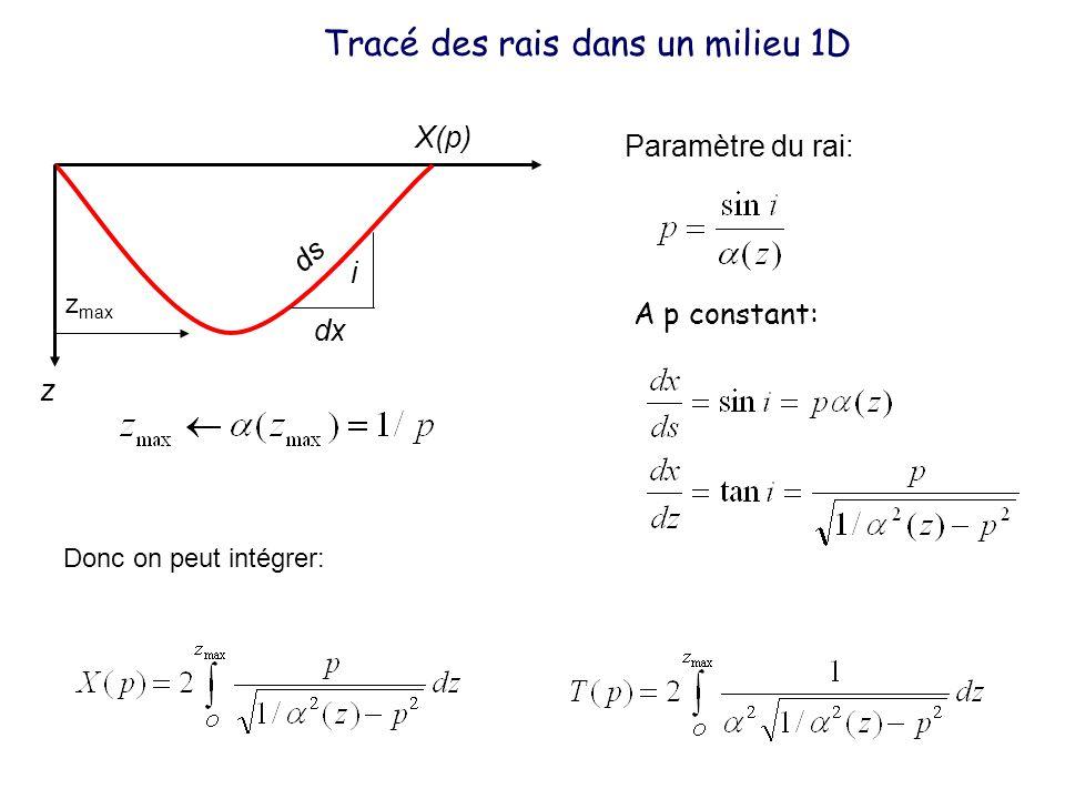 Tracé des rais dans un milieu 1D Paramètre du rai: Donc on peut intégrer: i dx ds A p constant: z z max X(p)