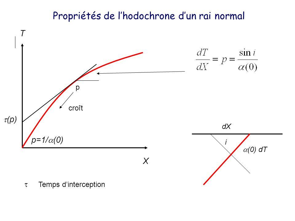 X T Propriétés de lhodochrone dun rai normal p croît p=1/ (0) i dX (0) dT (p) Temps dinterception