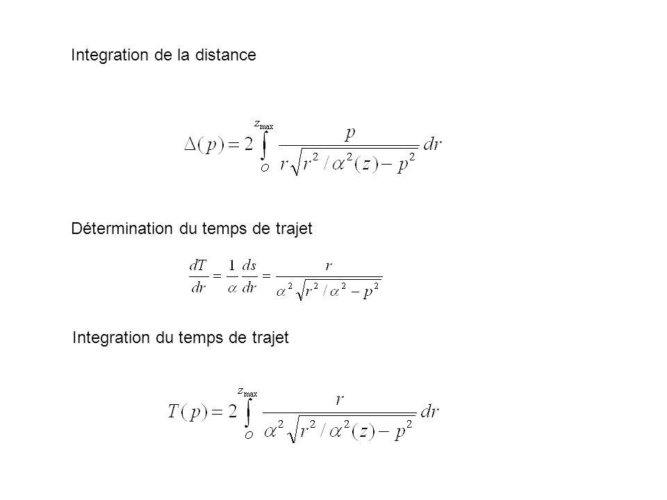 Integration de la distance Détermination du temps de trajet Integration du temps de trajet