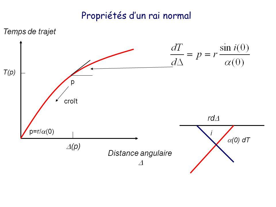 Distance angulaire Temps de trajet Propriétés dun rai normal p croît p=r/ (0) i rd (0) dT (p) T(p)