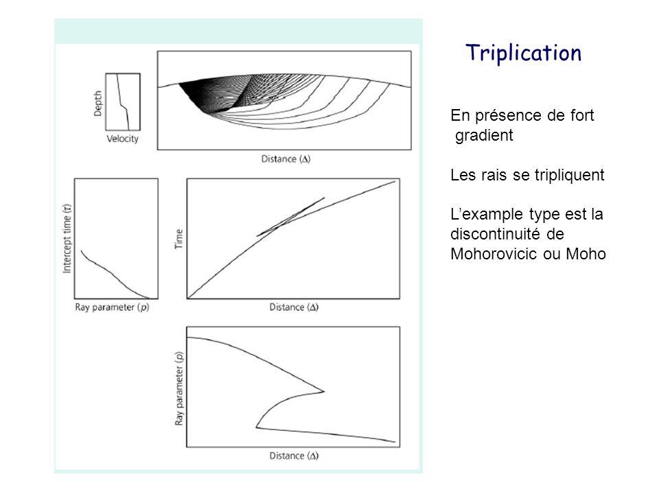Triplication En présence de fort gradient Les rais se tripliquent Lexample type est la discontinuité de Mohorovicic ou Moho