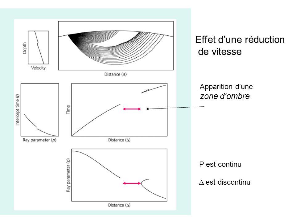 Effet dune réduction de vitesse Apparition dune zone dombre P est continu est discontinu