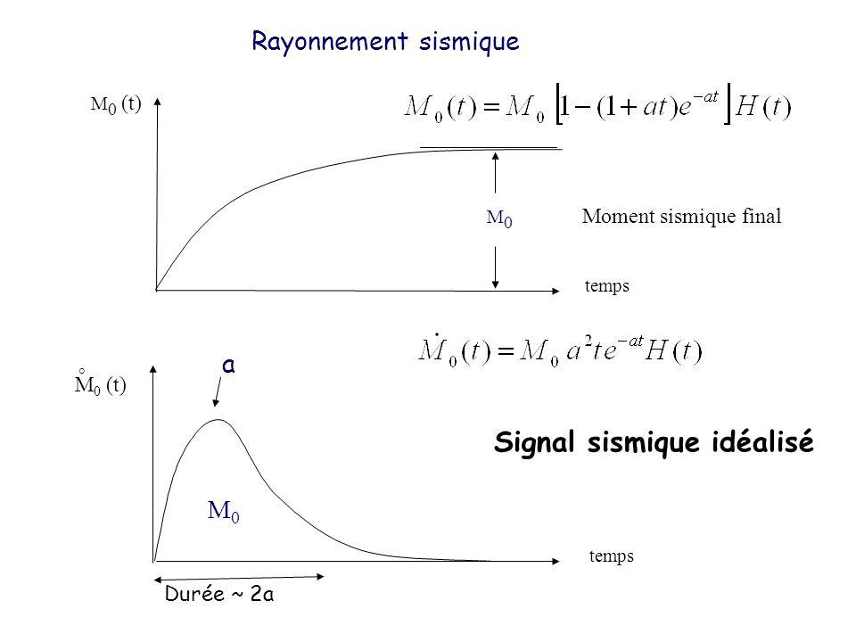 M 0 (t) temps M0M0 Rayonnement sismique Moment sismique final temps M 0 (t) M0M0 ° Signal sismique idéalisé Durée ~ 2a a