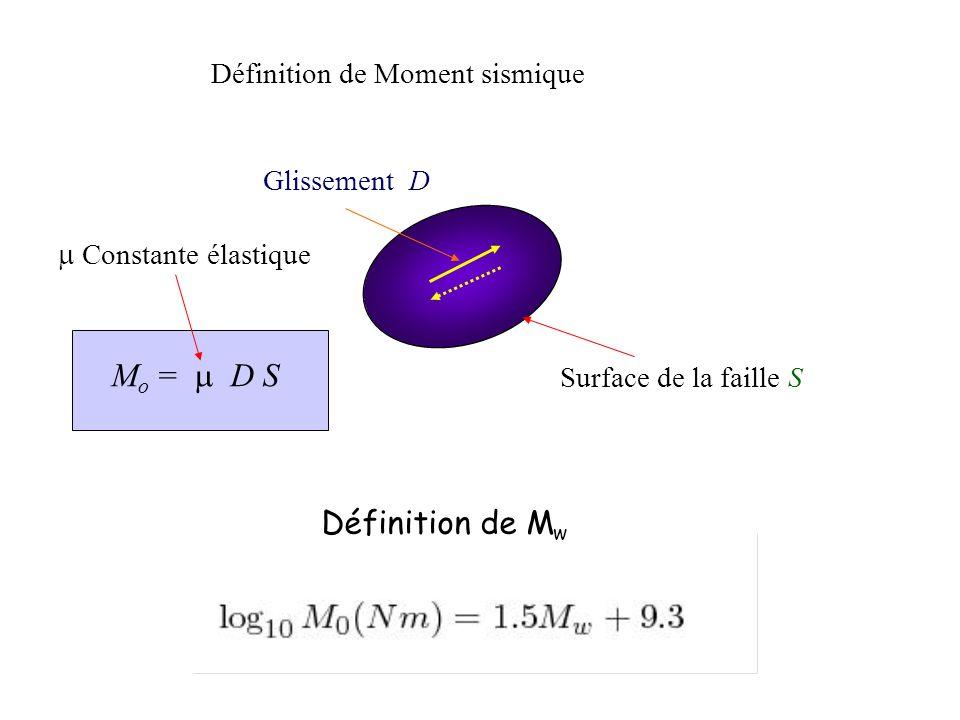 Glissement D Surface de la faille S Définition de Moment sismique M o = D S Constante élastique Définition de M w
