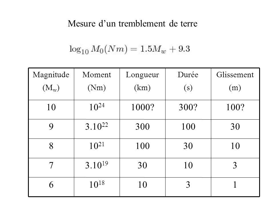 1 3 10 30 100? Glissement (m) 31010 18 6 10303.10 19 7 3010010 21 8 1003003.10 22 9 300?1000?10 24 10 Durée (s) Longueur (km) Moment (Nm) Magnitude (M