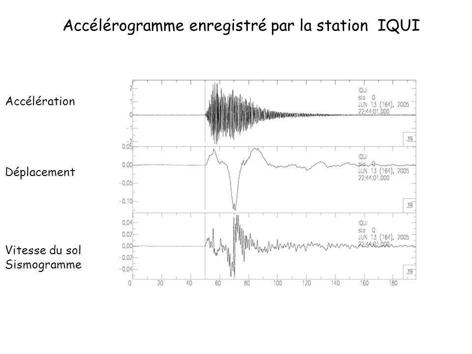 Accélérogramme enregistré par la station IQUI Accélération Vitesse du sol Sismogramme Déplacement