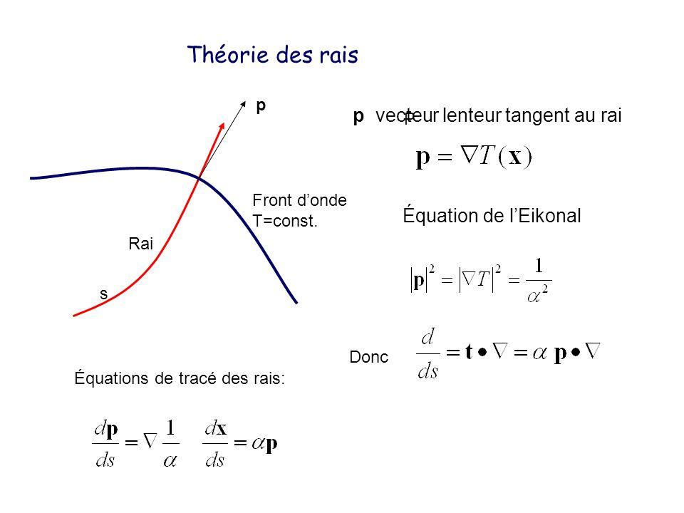 Théorie des rais Front donde T=const. Rai p P p vecteur lenteur tangent au rai Équation de lEikonal s Équations de tracé des rais: Donc