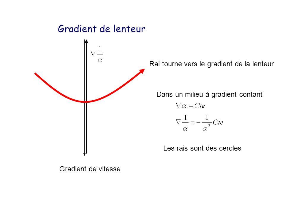 Gradient de vitesse Gradient de lenteur Rai tourne vers le gradient de la lenteur Dans un milieu à gradient contant Les rais sont des cercles