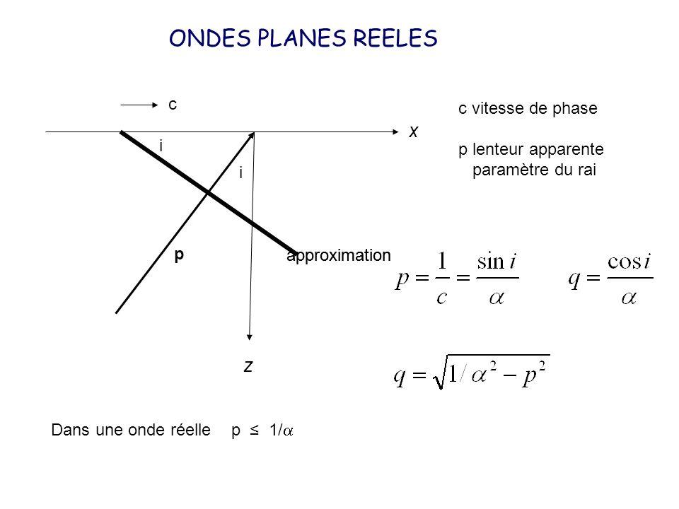 i i c p c vitesse de phase p lenteur apparente paramètre du rai x z ONDES PLANES REELES Dans une onde réelle p 1/ approximation