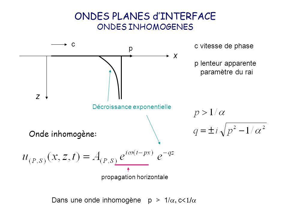 c p c vitesse de phase p lenteur apparente paramètre du rai x z ONDES PLANES dINTERFACE ONDES INHOMOGENES Dans une onde inhomogène p > 1/ c Onde inhom