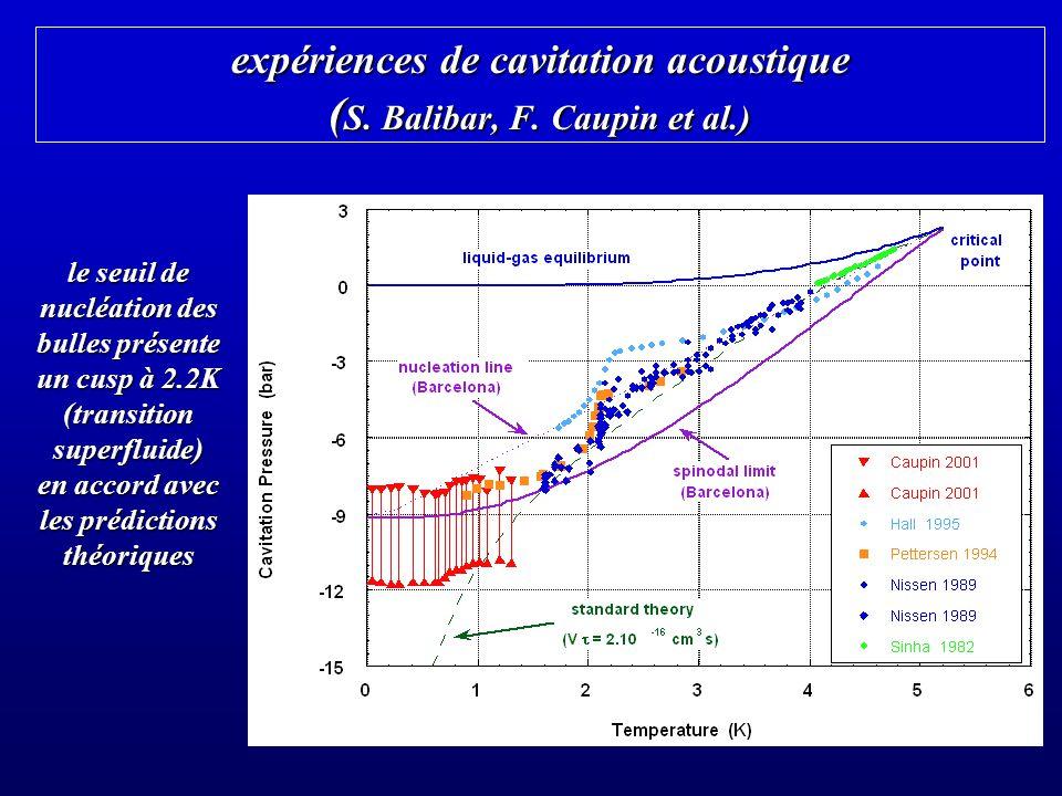 expériences de cavitation acoustique ( S. Balibar, F. Caupin et al.) le seuil de nucléation des bulles présente un cusp à 2.2K (transition superfluide