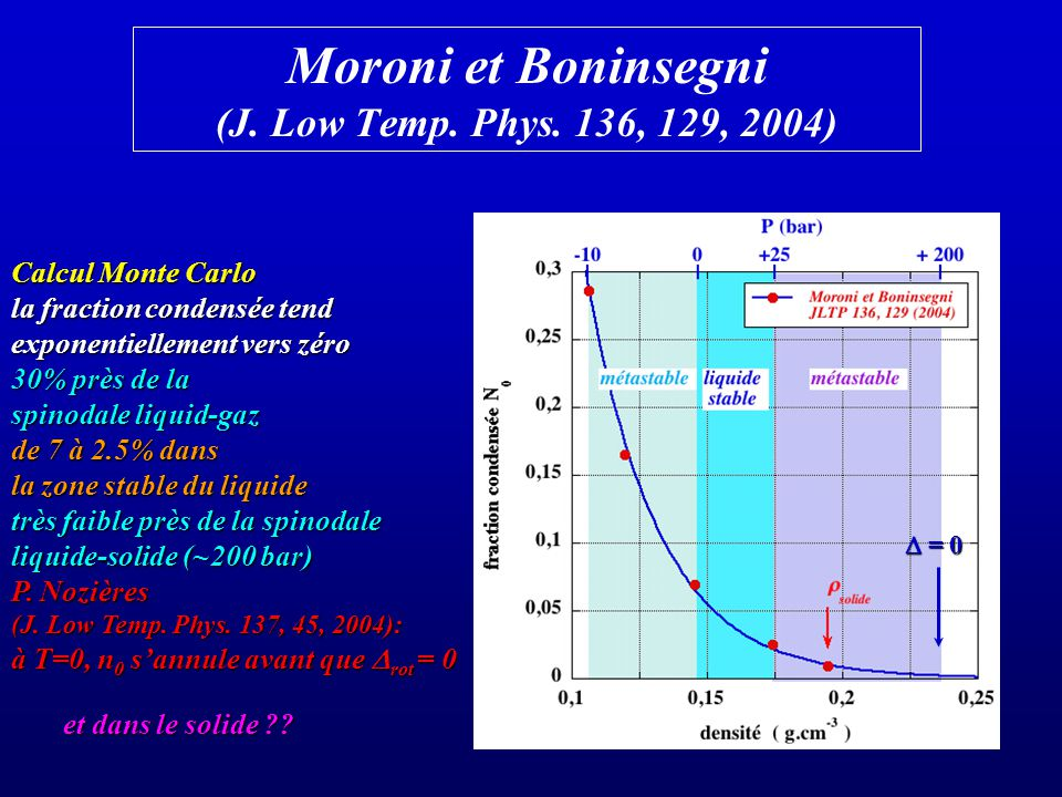 Moroni et Boninsegni (J. Low Temp. Phys. 136, 129, 2004) Calcul Monte Carlo la fraction condensée tend exponentiellement vers zéro 30% près de la spin