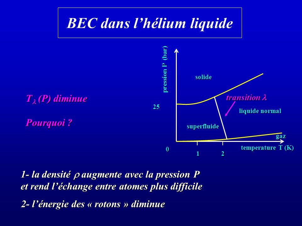 BEC dans lhélium liquide T (P) diminue Pourquoi ? 25 1- la densité augmente avec la pression P et rend léchange entre atomes plus difficile 2- lénergi