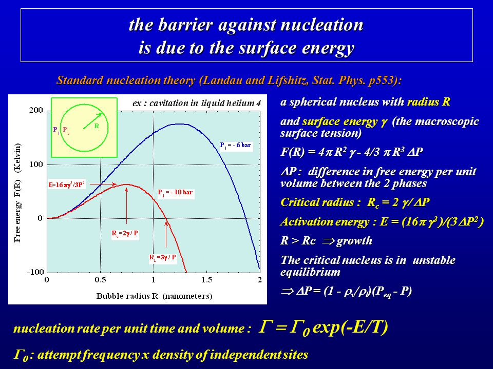 the barrier against nucleation is due to the surface energy a spherical nucleus with radius R and surface energy (the macroscopic surface tension) F(R) = 4 R 2 - 4/3 R 3 P P : difference in free energy per unit volume between the 2 phases P : difference in free energy per unit volume between the 2 phases Critical radius : R c = 2 P Activation energy : E = (16 3 P 2 Activation energy : E = (16 3 P 2 R > Rc growth The critical nucleus is in unstable equilibrium P = (1 - v / l )(P eq - P) P = (1 - v / l )(P eq - P) nucleation rate per unit time and volume : exp(-E/T) : attempt frequency x density of independent sites Standard nucleation theory (Landau and Lifshitz, Stat.