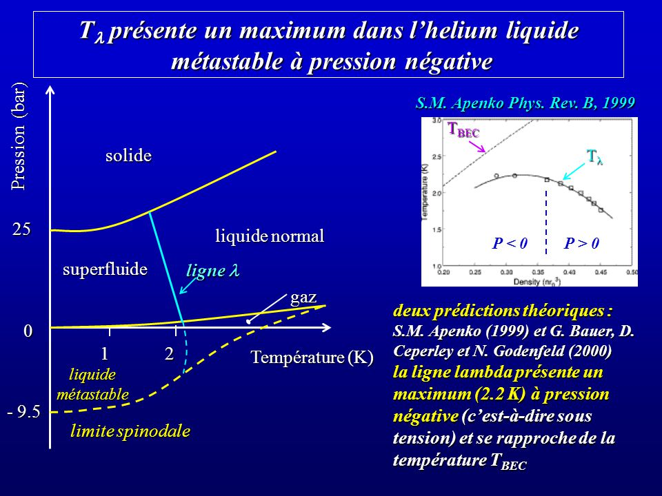 T présente un maximum dans lhelium liquide métastable à pression négative deux prédictions théoriques : S.M. Apenko (1999) et G. Bauer, D. Ceperley et