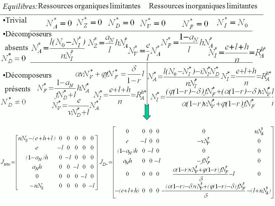 Equilibres: Trivial Décomposeurs absents Décomposeurs présents Ressources organiques limitantesRessources inorganiques limitantes