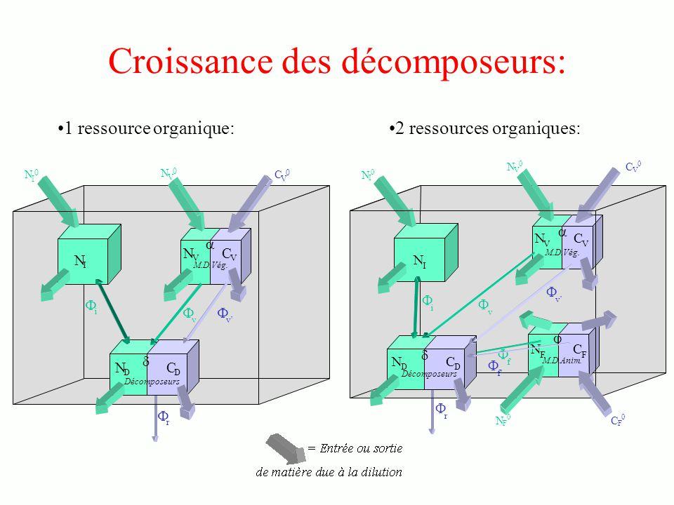 Croissance des décomposeurs: 1 ressource organique:2 ressources organiques: N V N I N I 0 N V 0 C V 0 i v C V v r N D C D N I N I 0 N V 0 C V 0 i v v r V V N F C F N V C V N D C D f f N F 0 C F 0 M.D.Vég.