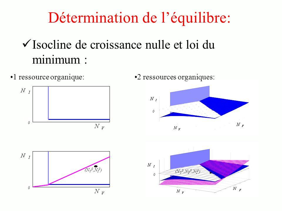 0 Détermination de léquilibre: Isocline de croissance nulle et loi du minimum : 2 ressources organiques:1 ressource organique: 0 (N V 0,N F 0,N I 0 ) 0 (N V 0,N I 0 ) 0