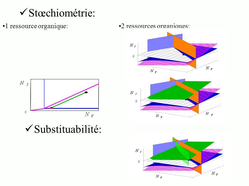 Stœchiométrie: 1 ressource organique:2 ressources organiques: Substituabilité: 0 0 0 0