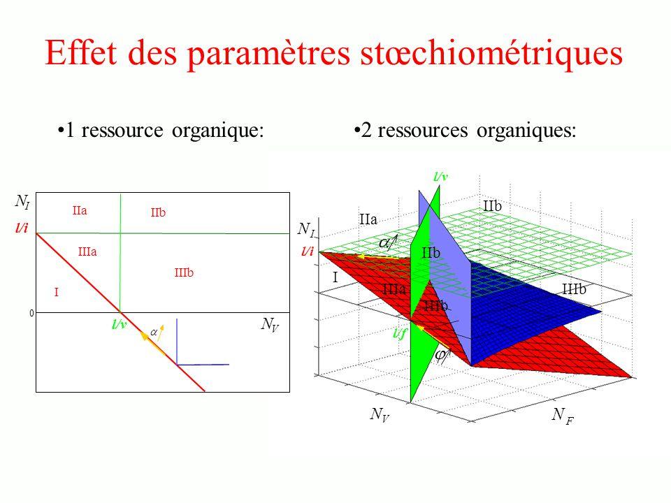 Effet des paramètres stœchiométriques 1 ressource organique: 2 ressources organiques: I N V N F N I IIa IIb IIIb IIb IIIa l/f l/v l/i 0 l/i l/v I IIa IIIa IIb IIIb N I N V 2 ressources organiques: