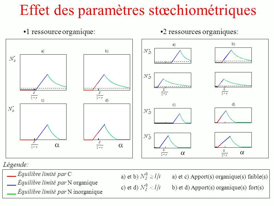 Effet des paramètres stœchiométriques 1 ressource organique: a)b) c)d) * D N r 1 r 1 r 1 r 1 * D N 2 ressources organiques: a) c) b) d) * D N * D N r 1 r 1 * D N * D N r 1 r 1 Équilibre limité par C Équilibre limité par N organique Équilibre limité par N inorganique a) et b) c) et d) a) et c) Apport(s) organique(s) faible(s) b) et d) Apport(s) organique(s) fort(s) Légende: