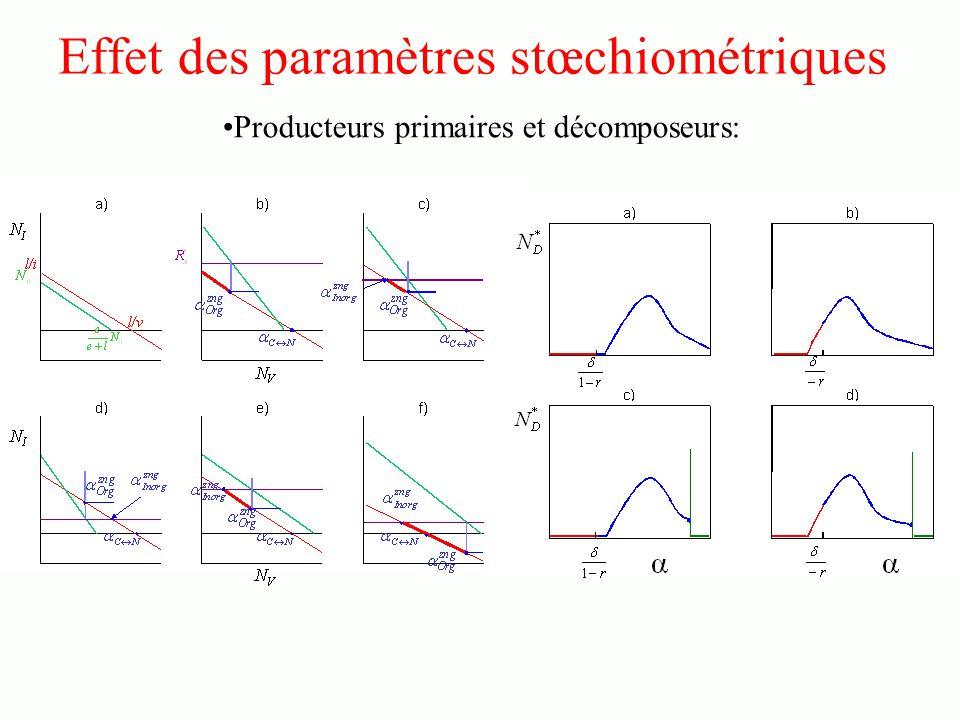 Effet des paramètres stœchiométriques Producteurs primaires et décomposeurs: