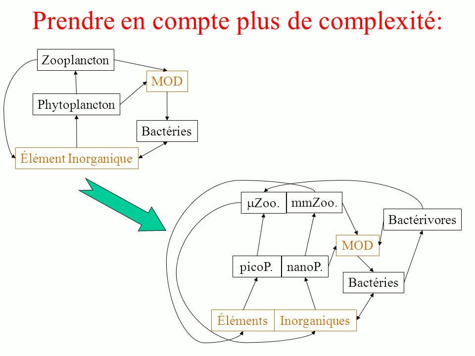 Prendre en compte plus de complexité: Éléments MOD Zoo.