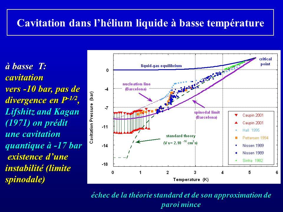 Cavitation dans lhélium liquide à basse température à basse T: cavitation vers -10 bar, pas de divergence en P -1/2, Lifshitz and Kagan (1971) on prédit une cavitation quantique à -17 bar existence dune instabilité (limite spinodale) existence dune instabilité (limite spinodale) échec de la théorie standard et de son approximation de paroi mince
