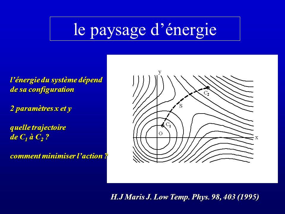 le paysage dénergie H.J Maris J. Low Temp. Phys. 98, 403 (1995) H.J Maris J. Low Temp. Phys. 98, 403 (1995) lénergie du système dépend de sa configura