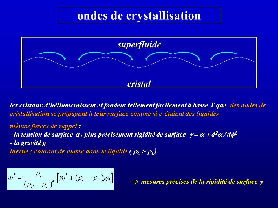 ondes de crystallisation mêmes forces de rappel : - la tension de surface, plus précisément rigidité de surface d d - la tension de surface, plus précisément rigidité de surface d d - la gravité g inertie : courant de masse dans le liquide ( C > L ) les cristaux dhéliumcroissent et fondent tellement facilement à basse T que des ondes de cristallisation se propagent à leur surface comme si cétaient des liquides mesures précises de la rigidité de surface mesures précises de la rigidité de surface superfluidecristal