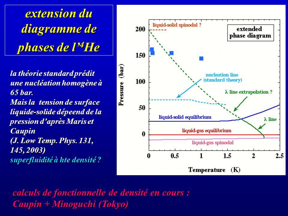 extension du diagramme de phases de l 4 He la théorie standard prédit une nucléation homogène à 65 bar. Mais la tension de surface liquide-solide dépe