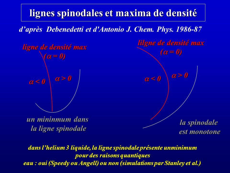 lignes spinodales et maxima de densité < 0 < 0 > 0 > 0 ligne de densité max ( = 0) un mininmum dans la ligne spinodale < 0 < 0 > 0 > 0 lilgne de densité max ( = 0) la spinodale est monotone est monotone daprès Debenedetti et d Antonio J.