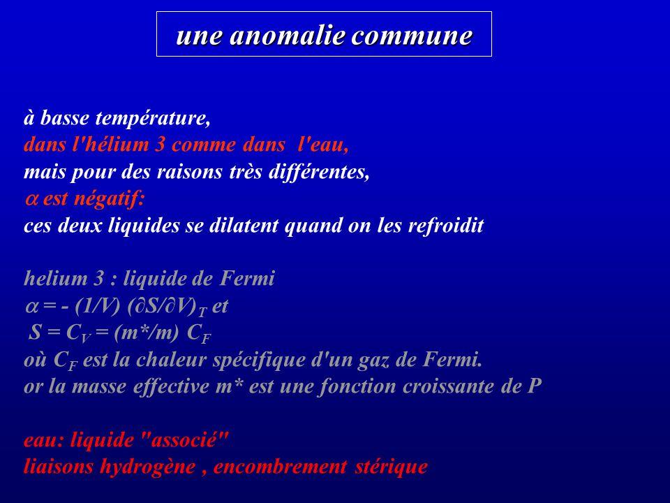 une anomalie commune à basse température, dans l hélium 3 comme dans l eau, mais pour des raisons très différentes, est négatif: ces deux liquides se dilatent quand on les refroidit helium 3 : liquide de Fermi = - (1/V) (S/V) T et S = C V = (m*/m) C F où C F est la chaleur spécifique d un gaz de Fermi.