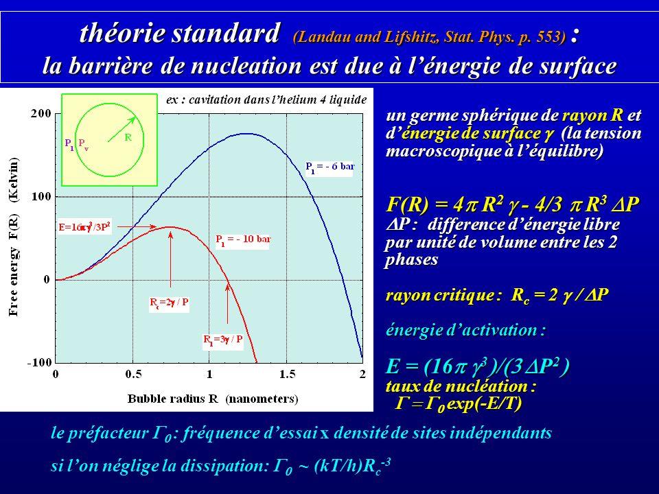 Objections à la théorie standard de la nucleation est une tension de surface macroscopique est une tension de surface macroscopique mais la taille typique du germe est 1 nm mais la taille typique du germe est 1 nm est une quantité à léquilibre est une quantité à léquilibre mais la nucléation a lieu loin de léquilibre dans des systèmes purs le taux de nucléation est exp(-E/T) avec E = (16 3 P 2 avec E = (16 3 P 2 ~ 1 au seuil de nucléation P c qui devrait diverger comme T -1/2 qui devrait diverger comme T -1/2 sapplique seulement à la nucléation homogène ignore les possibles instabilités loin de léquilibre