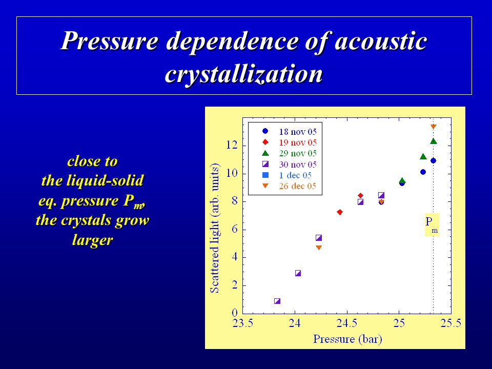 Pressure dependence of acoustic crystallization close to the liquid-solid eq. pressure P m, the crystals grow larger